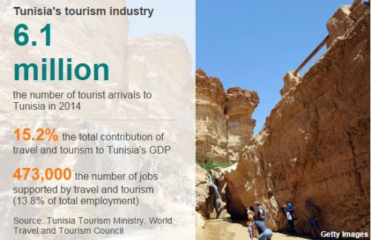TUNISIA TOURISM Capture
